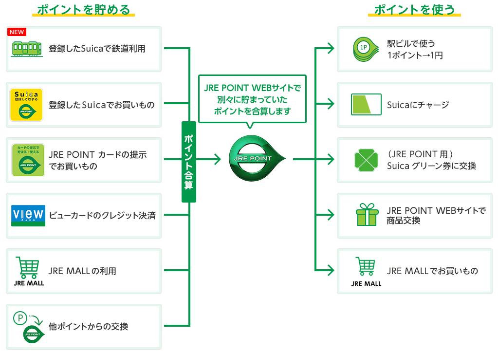 JRE POINTの貯め方使い方を説明した図